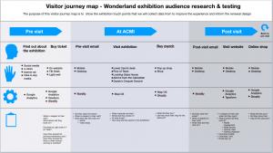 Visitor journey map of Wonderland