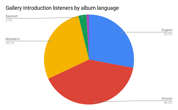 A pie chart showing albums listened to by language.