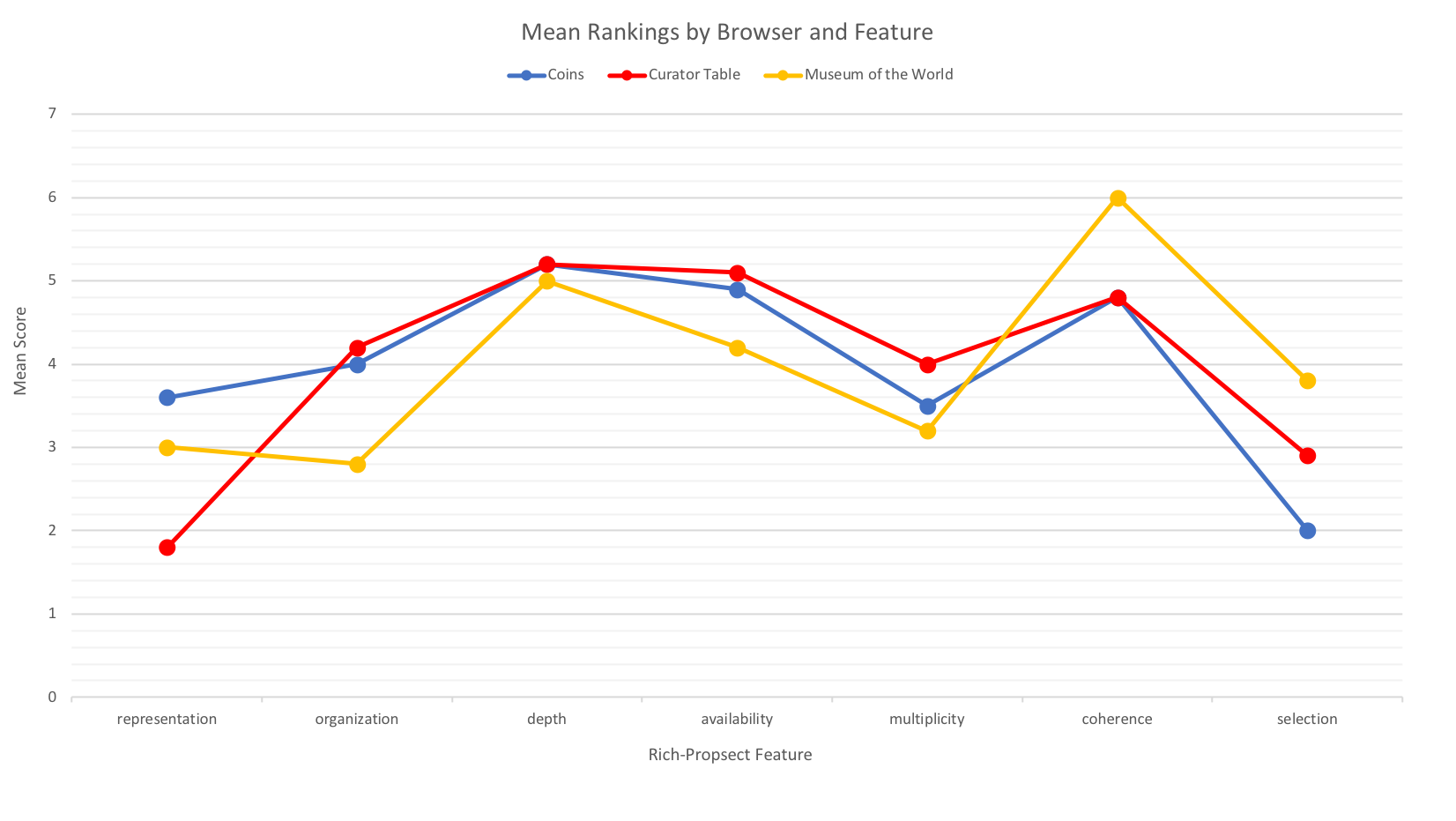 A table showing mean rankings by browser and feature