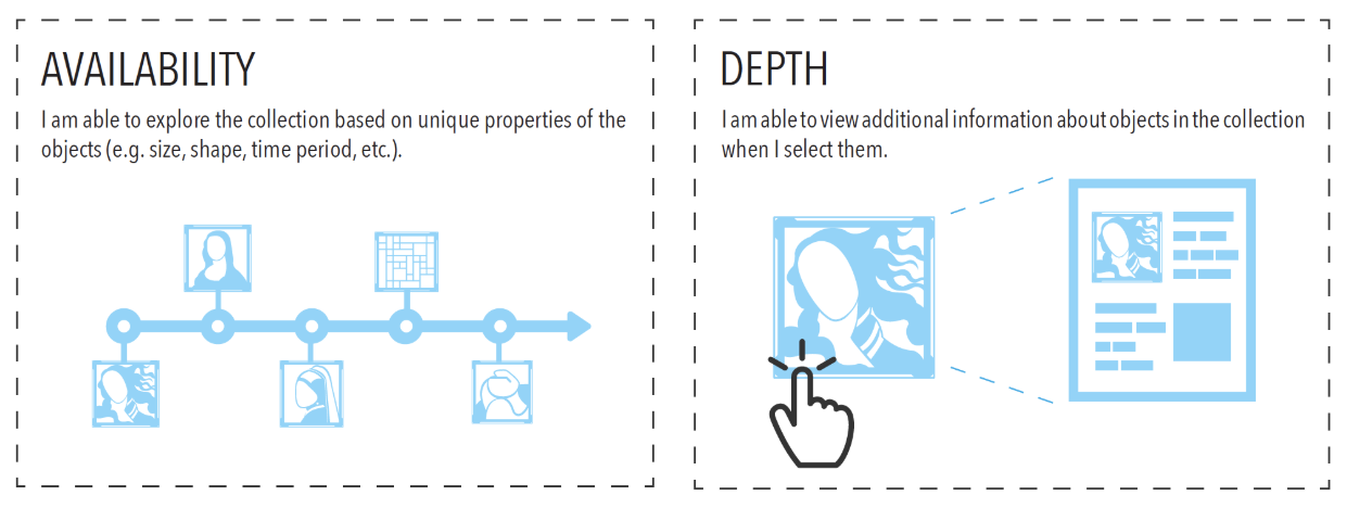 A graphic showing flow charts of artwork with the words Availability and Depth