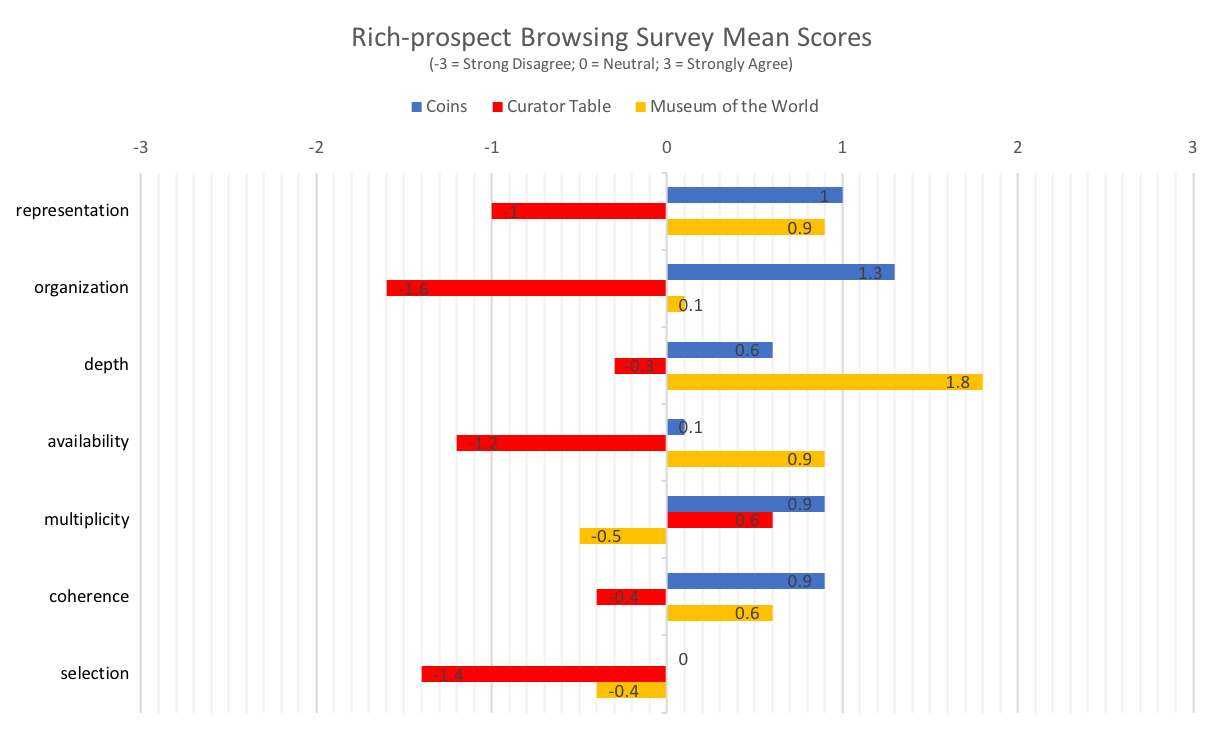 A table showing the rich-prospect browsing score.