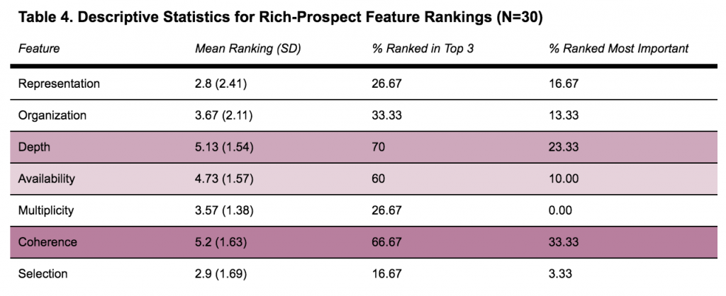 A table showing descriptive statistics for rich-prospect feature ranking