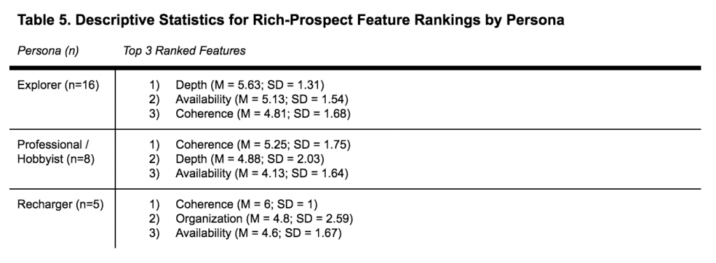 A table showing descriptive statistics for rich-prospect feature ranking by persona