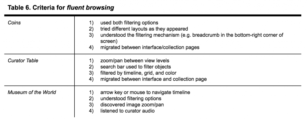 A table showing the criteria for fluent browsing