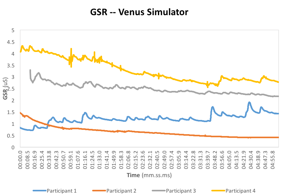 A table showing data from the Venus Simulator.