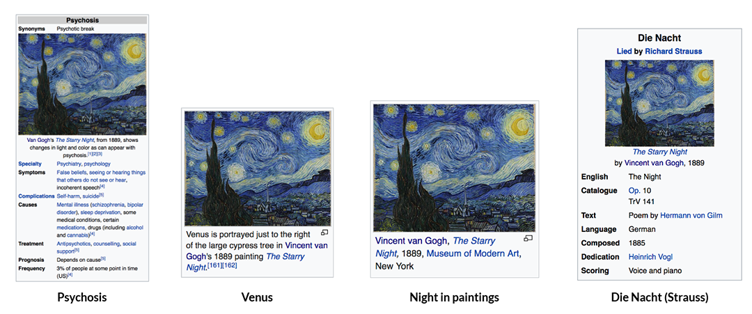 The Starry Night image appears on the Infobox of the article about psychosis and as illustration of several other articles.