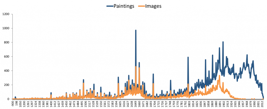 "Wikidata ""painting"" pages and images by year"