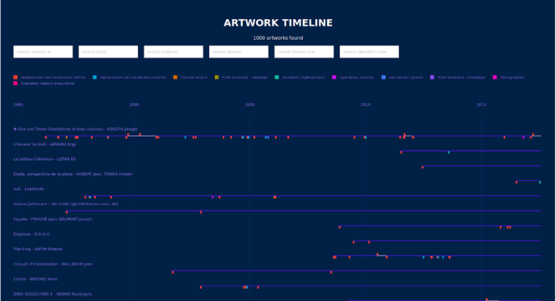 A diagram of an artwork timeline.