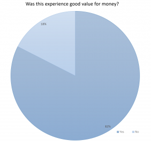 Figure 6: The 5 star rating system of the Museum ExplorARs revealed overall high satisfaction
