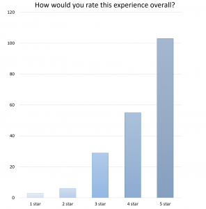 Figure 7: The 5 star rating system of the Museum ExplorARs revealed overall high satisfaction