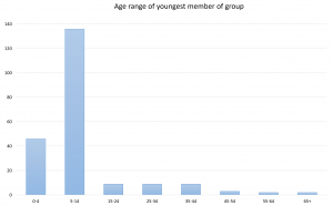 Figure 8: The majority of users of the ExplorARs were between 5-14 years old
