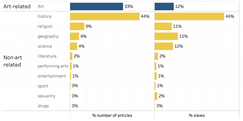 Percentage of articles and views by category