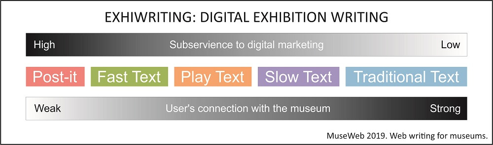 Proposal graphic Exhiwriting, showing that texts are no longer subservient to digital marketing as they move into the depth layers.