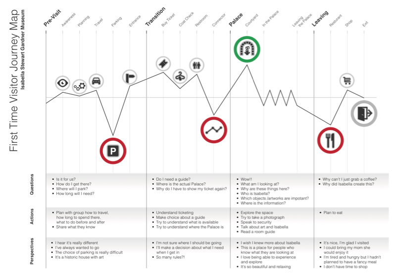 A First Timers Guide To Evaluation >> Walking In The Shoes Of Our Visitors Human Centered Design And